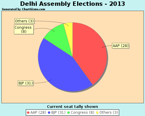 kmhouseindia: 2013 Delhi Assembly Election Results Sunday Dec 08,