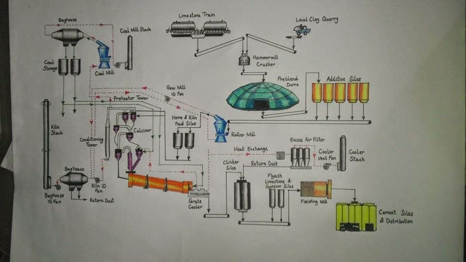 Cement Products Manufacturers Cement Production Process
