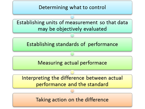juran s 10 steps to quality improvement The gdp in japan rose steadily from 1960s by more than 10 percent per year   juran's ten steps to quality improvement are:  saad, g h, and s siha.