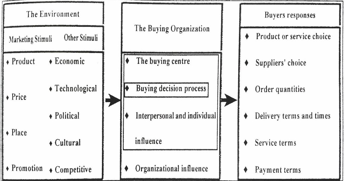 analysis on business buying behavior of Marketing chapter 6 business buying behavior buying process is a buyer most likely to conduct a value analysis by carefully studying components to.