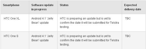Primi rumors sull'aggiornamento all'ultima versione android Jelly bean per Htc