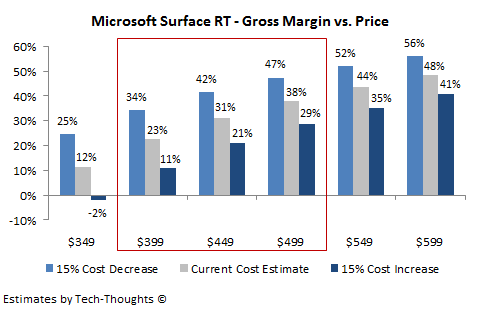 Microsoft Surface RT - Gross Margin vs. Price