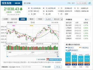 中国株コバンザメ投資 香港ハンセン指数20130606