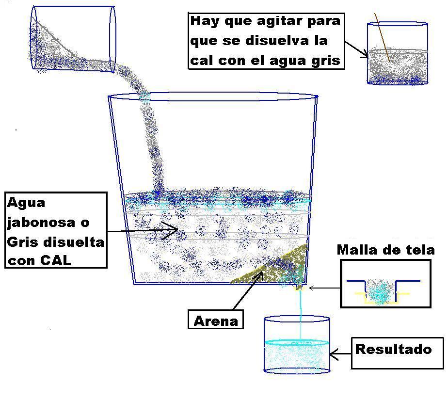 Reciclar el agua metodo para filtrar aguas grises - Filtros para la cal ...