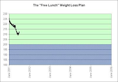 jademcke weight loss chart graph free sony vaio vpc eb 42fx wi