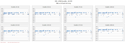 SPX Short Options Straddle Scatter Plot IV Rank versus P&L - 66 DTE - Risk:Reward 10% Exits