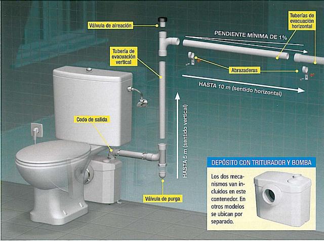 Instalacion Bidet Baño:Carpintería: Un Baño Donde Tu Quieras Sanitarios en Zonas sin