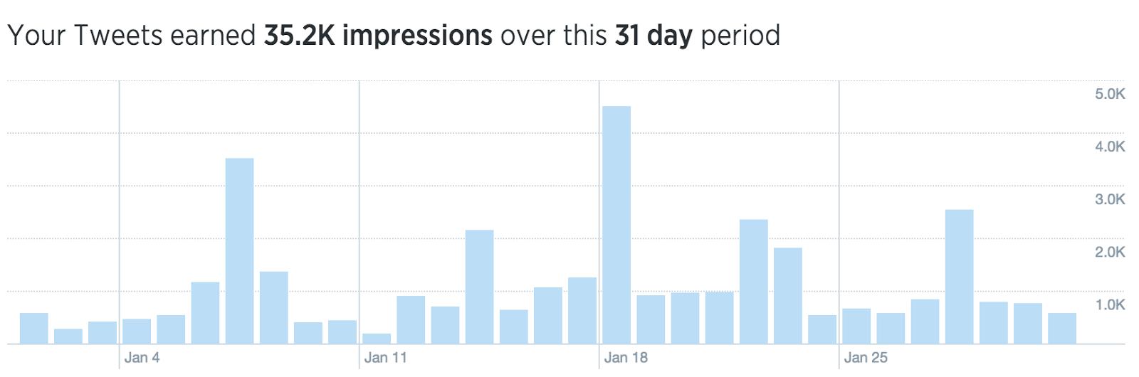 twitter analytics ashley kirk 2015 social media