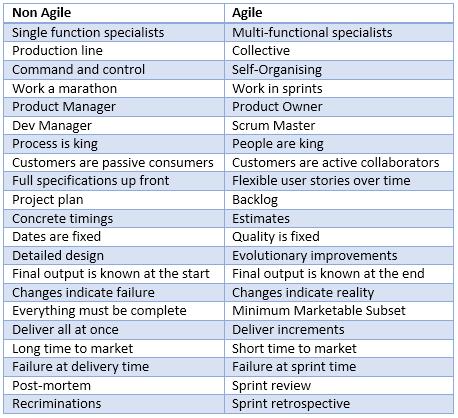 Agile vs Non-Agile