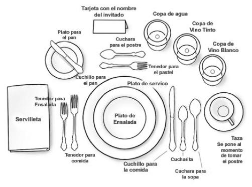 Chef luis aranda el protocolo en la mesa for Protocolo cubiertos mesa