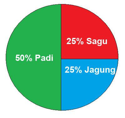 Penyajian dan pengolahan data remaja cerdas diagram lingkaran makanan pokok di indonesia ccuart Images