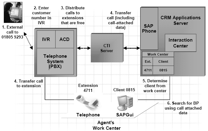 Computer Telephony Integration for SAP CRM