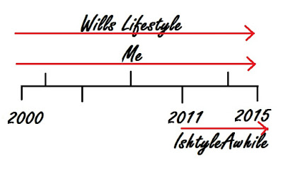Wills Lifestyle in my life over the years. image