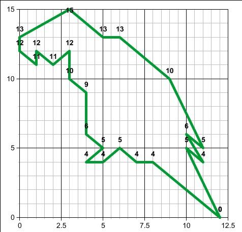 Как рисовать графики по математике