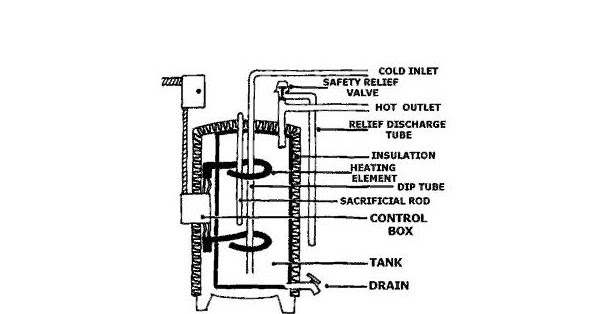 electric geyser working principle pdf free