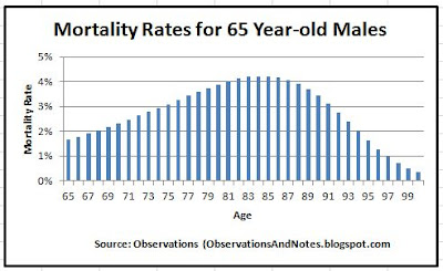 mortality rates reason for immediate income annuities