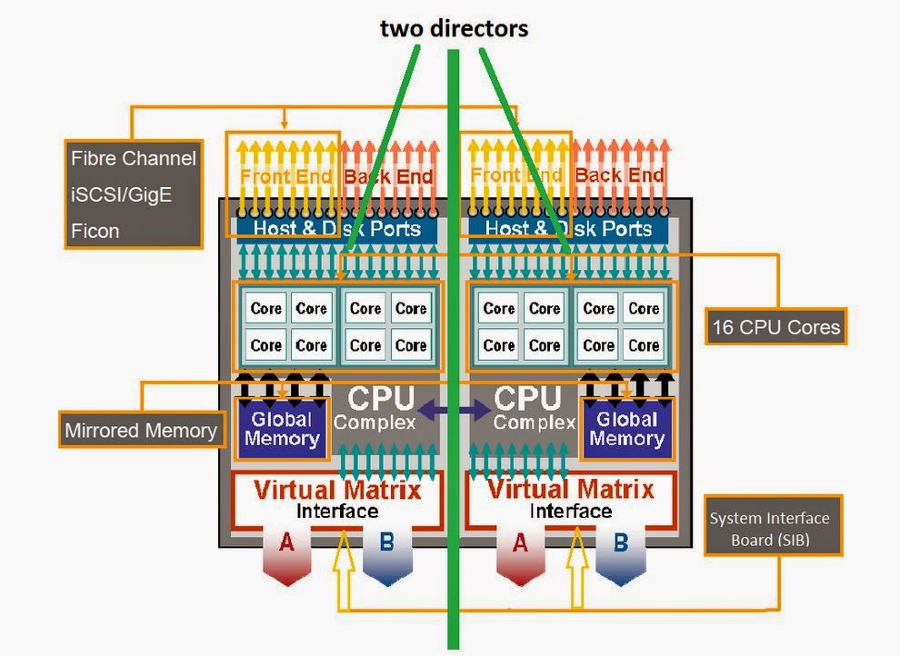 piyush s blog vmax architecture all these engines are interconnected usingvmax matrix interface board enclosure mibe each director has two connection to mibe via system interface
