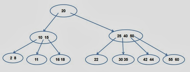 An example of B-tree of order 4