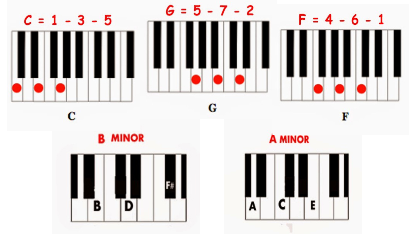 Video Tutorial Bermain Keyboard dan Piano Lengkap ( Chord ...