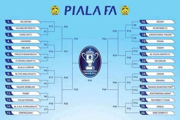 piala FA 2013,jadual fa cup 2013,jadual piala fa malaysia 2013,jadual