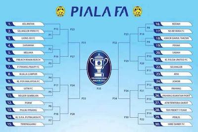 siaran langsung piala FA 2013,jadual fa cup 2013,jadual piala fa malaysia 2013,jadual perlawanan piala fa malaysia 2013,jadual piala fa 2013 malaysia,jadual lengkap Piala FA Malaysia 2013,keputusan penuh piala FA 2013