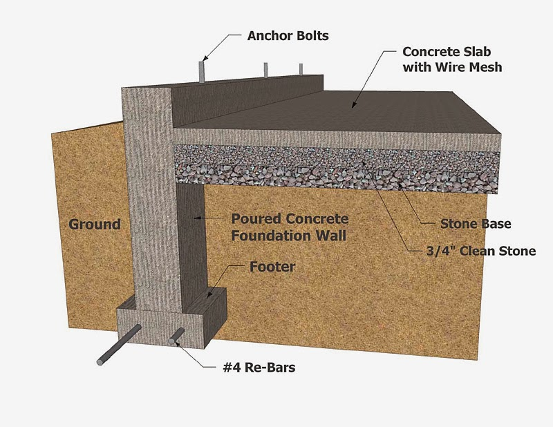 Commercial building foundation types for House building foundation types