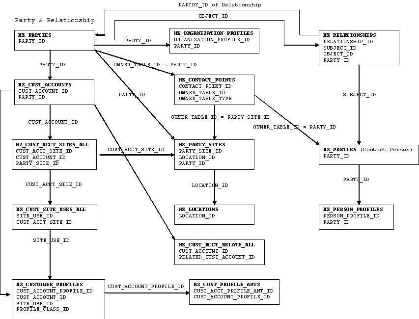Hz table flow diagram amar alam oracle apps technical world hz table flow diagram ccuart Image collections