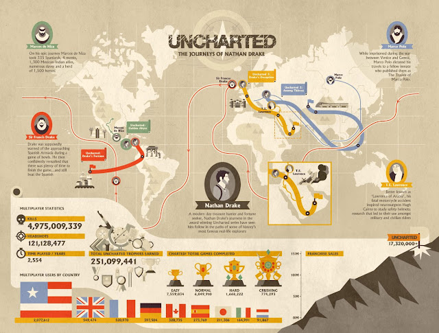Uncharted Infographic Large