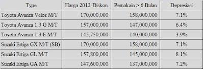 Results for: Harga Pasaran Suzuki Swift Bekas Dan Baru Harga Jual