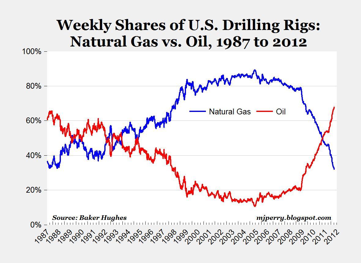 Wsj Natural Gas Market Size