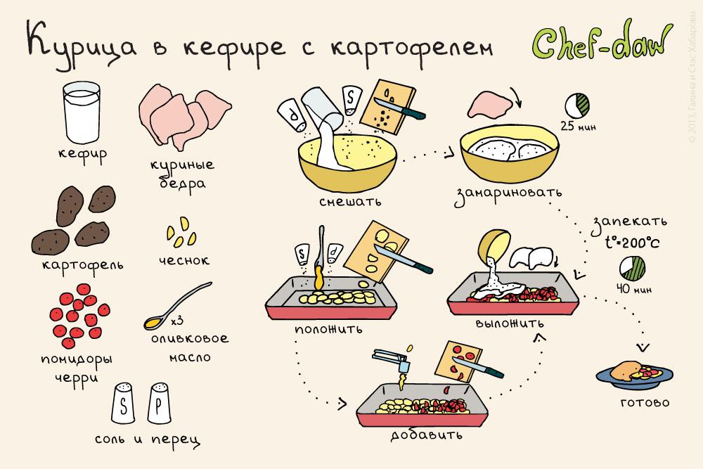 Просто еда рецепт