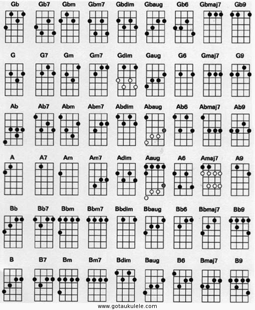 Mandolin  Mandolin Chords For Beginners Mandolin Chords For