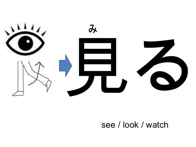 bộ thủ 見 kanji