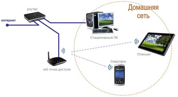 Как без роутера сделать точку доступа wifi 206