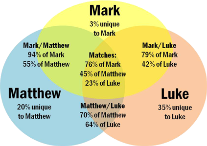synoptic gospel Any serious discussion of the synoptic gospels must, sooner or later, involve a discussion of the literary interrelationships among matthew, mark, and luke this is essential in order to see how an author used his sources (both for reliability's sake as well as for redactional criticism), as.