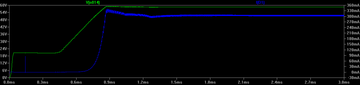 Graph of Electronic Simulation Results
