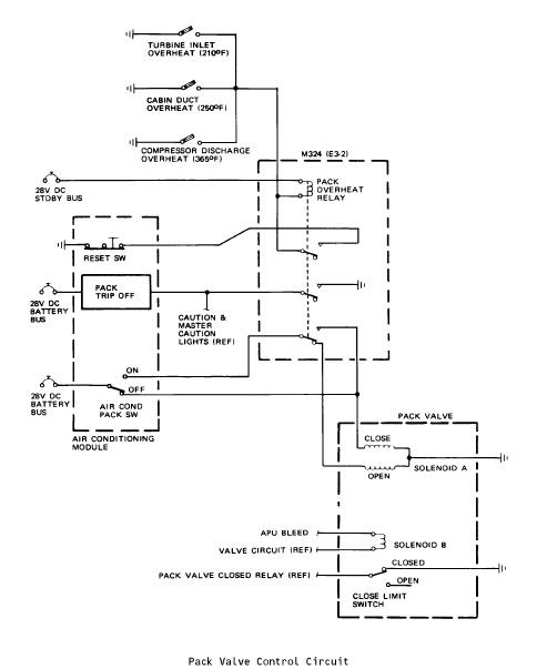 Todo sobre boeing 737 el seguro tipo solenoide a es provisto con un control manual detal manera que la valvula solenoide y el seguro puedan operar manualmente asfbconference2016 Choice Image