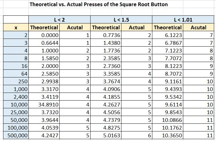 Square Root Charts