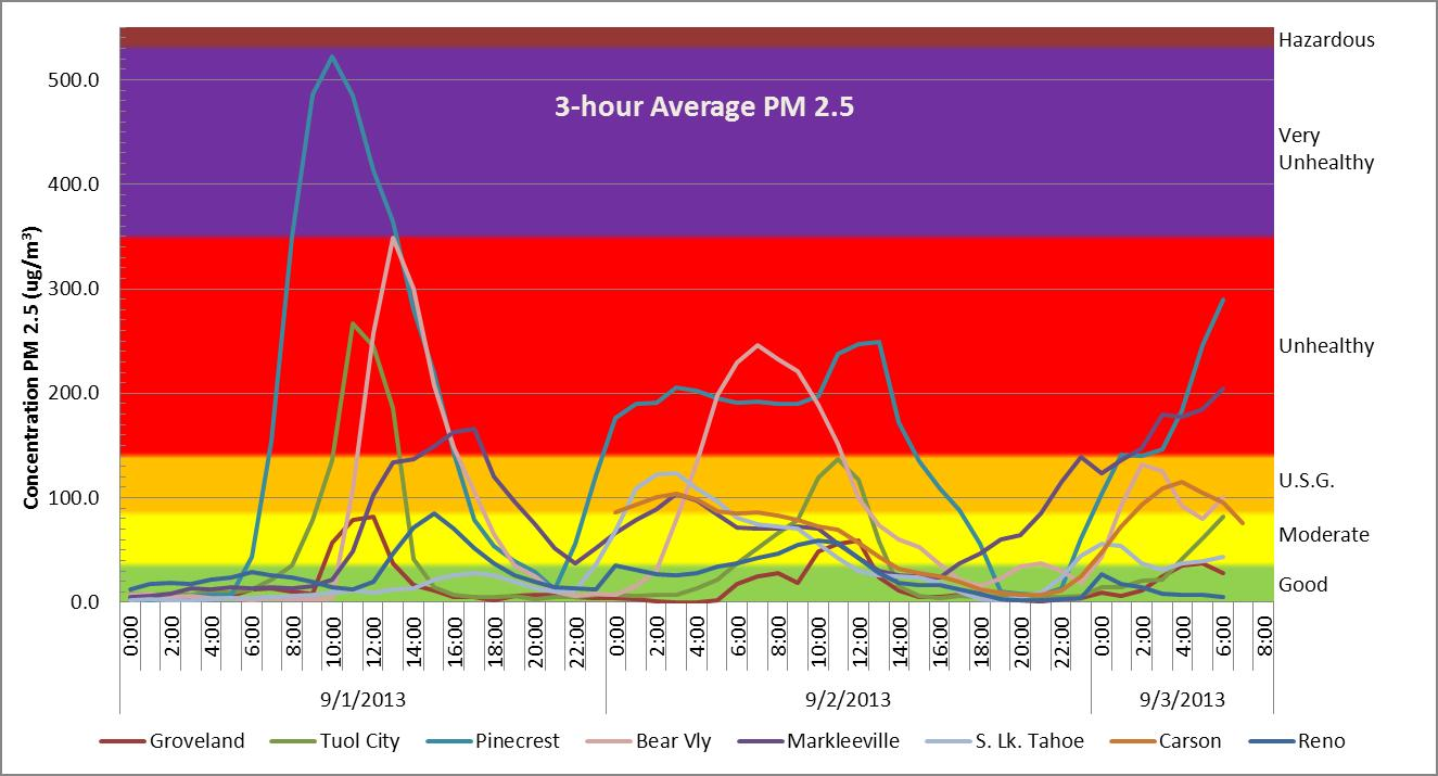figure 4 3 hour average fine particulate pm 2 5 concentration at eight 8 monitoring locations adjacent to the rim fire with associated air quality index