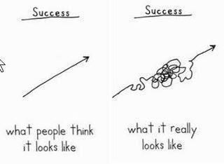 Success: What people think it looks like (straight line); What it really looks like (blobby squiggle)