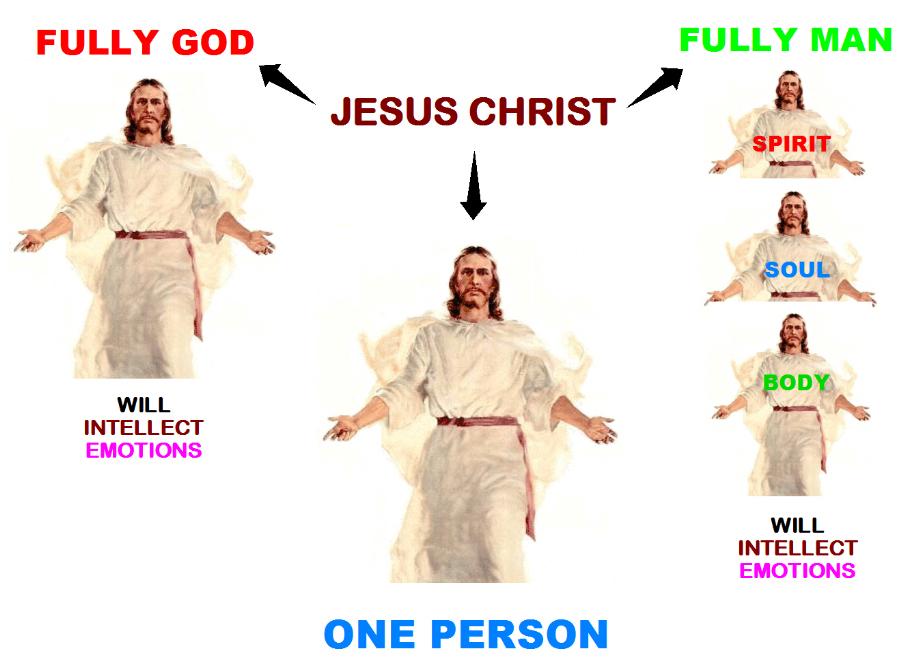 Jesus is the God-man, fully God yet fully man