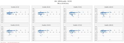 SPX Short Options Straddle Scatter Plot IV versus P&L - 52 DTE - Risk:Reward 25% Exits