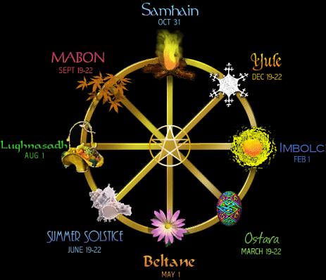 Sabbats Wiccanos