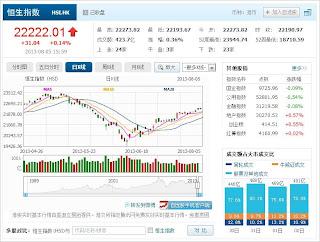 中国株コバンザメ投資 香港ハンセン指数20130805