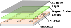 image showing layers on amoled display technology
