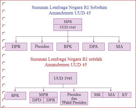 struktur pemerintahan indonesia kedudukan lembaga