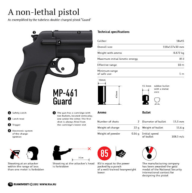 Other Alternatives of Non-lethal weapons to Guns | Triton ...
