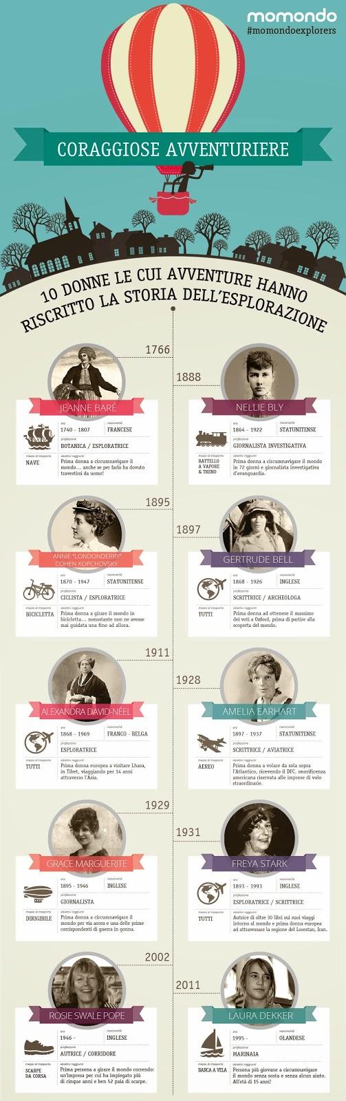 Donne viaggiatrici nella storia!