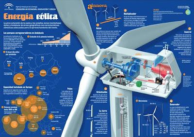 https://www.agenciaandaluzadelaenergia.es/sites/default/files/eolica_1.pdf