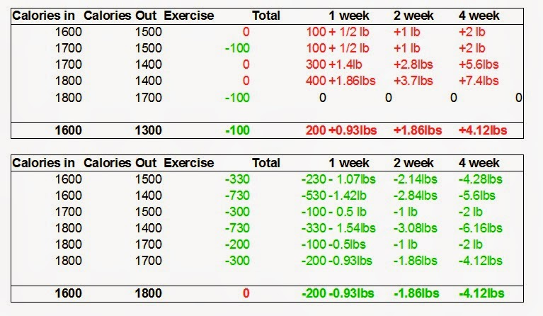 exercise vs diet in weight loss essay The notion that diet and exercise have an equal effect on weight can be misleading which one really pulls the weight.